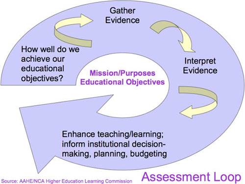 Representation of the Assessment Loop. Source: HLC