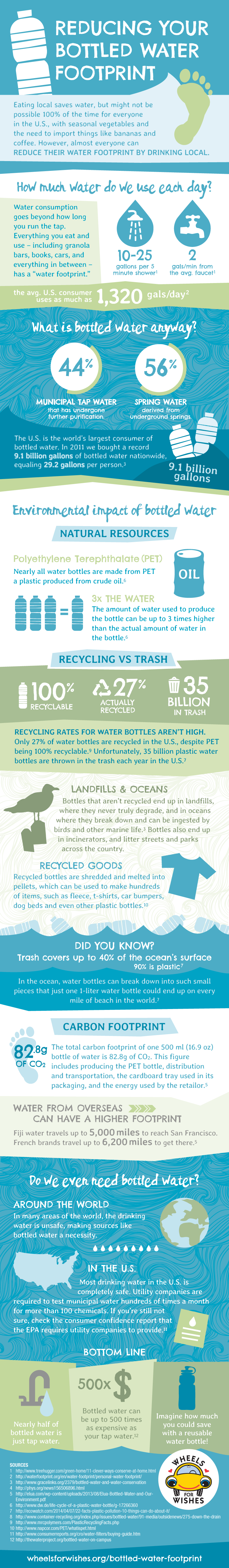 reduce water usage infographic