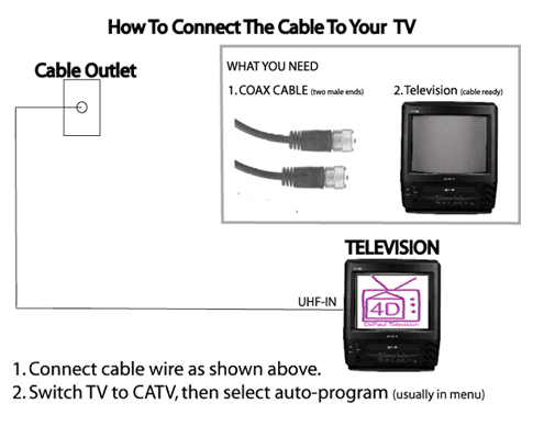 TV & Technology