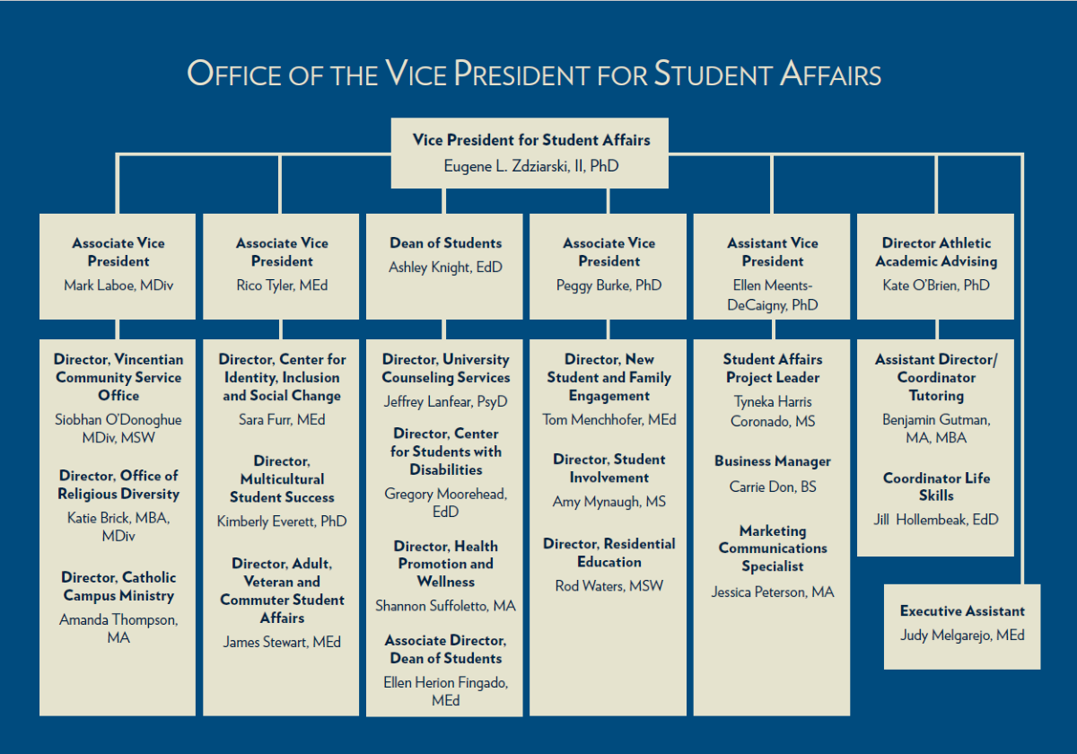 Student affairs organizational chart
