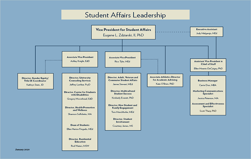 org chart for Student Affairs