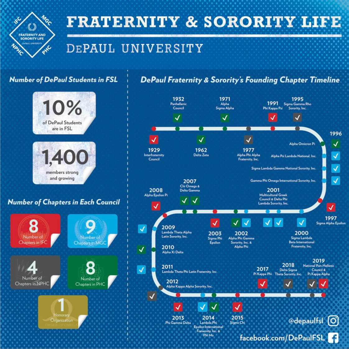 Fraternity & Sorority Life Timeline