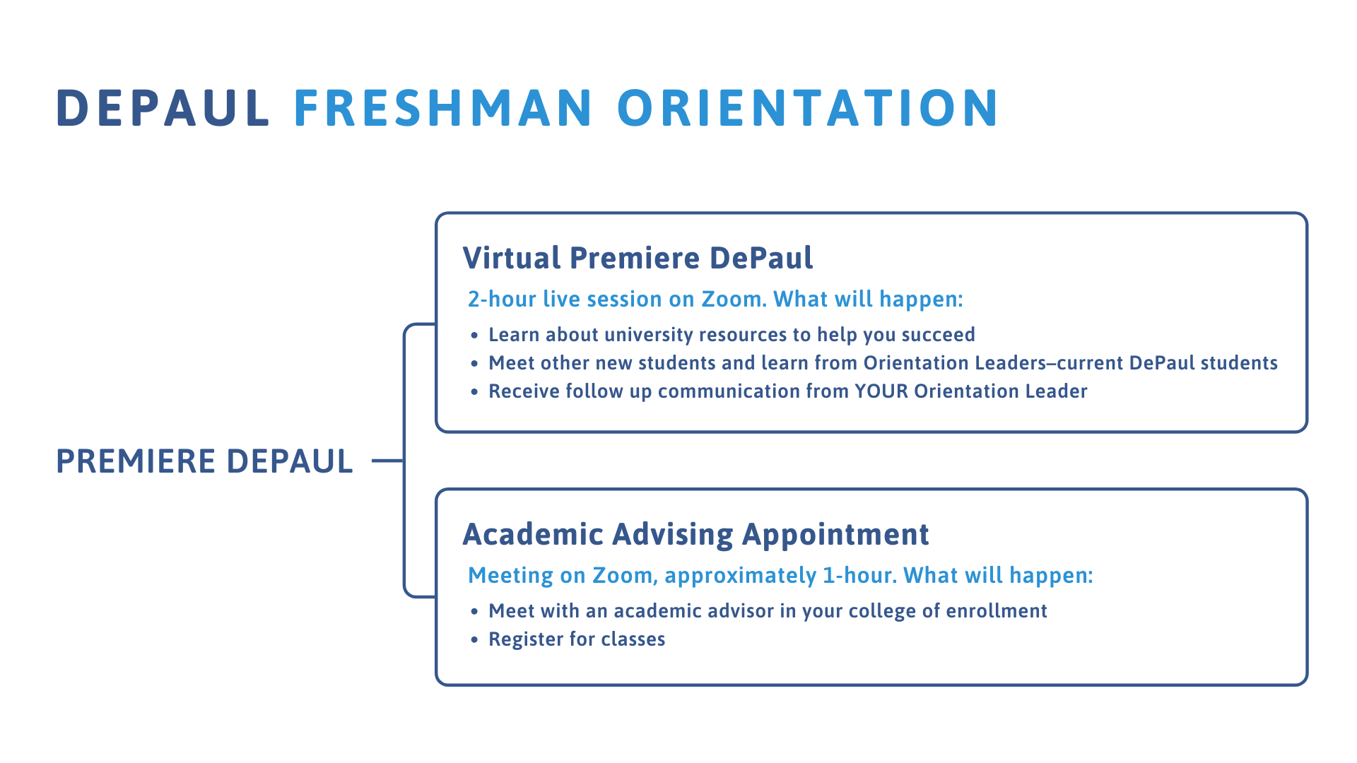 Freshman Orientation Process